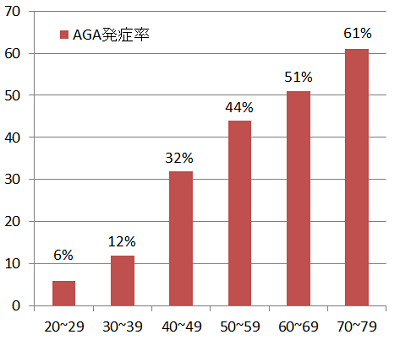 AGA-age